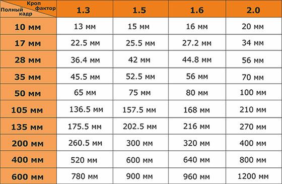 таблица кроп фактора