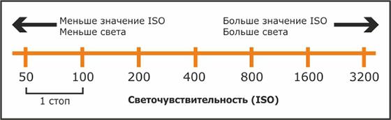 Направление ISO