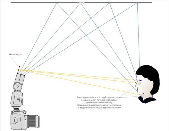 направление фотовспышки