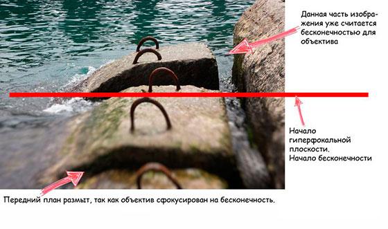 гиперфокальное расстояние объектива на примере