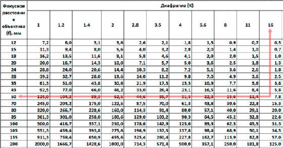 гиперфокальное расстояние объектива таблица