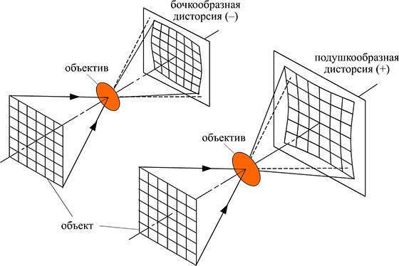 дисторсия объектива