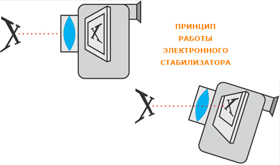 принцип работы электронного стабилизатора