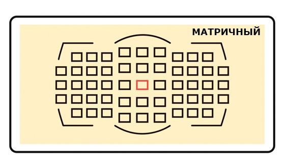 матричный замер экспозиции