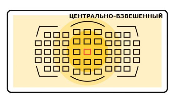 центрально-взвешенный замер экспозиции